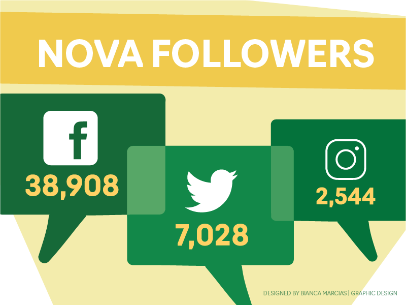 Followers by channel: Facebook - 38908, Twitter - 7028, and Instagram - 2544