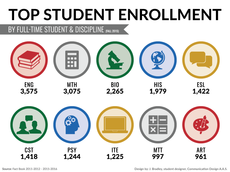 Enrollment by Discipline