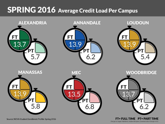 average credit load per campus