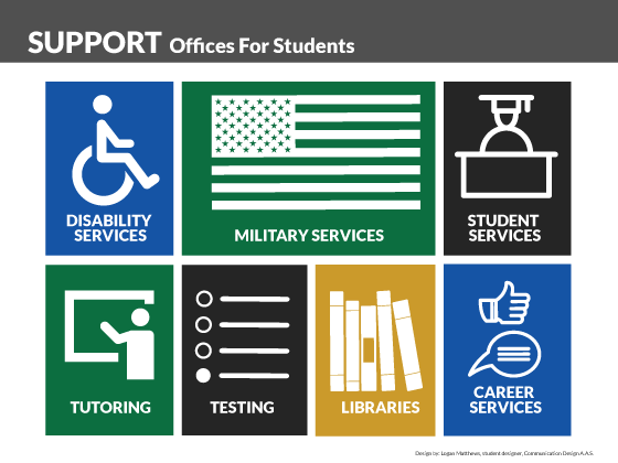 Support Offices for Students: Disability Services, Military Services, Student Services, Tutoring, Testing, Libraries, Career Services