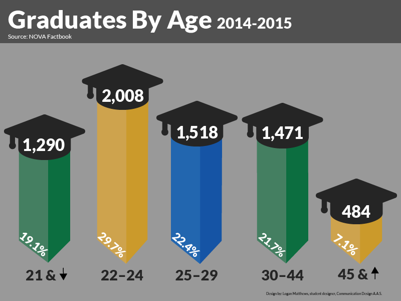 Graduates by Age