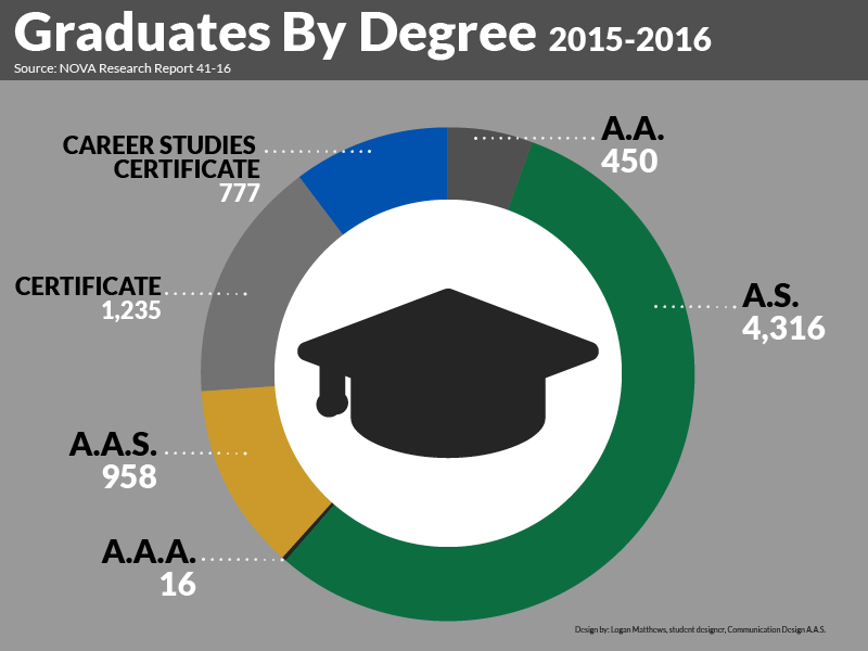 Graduates by Degree