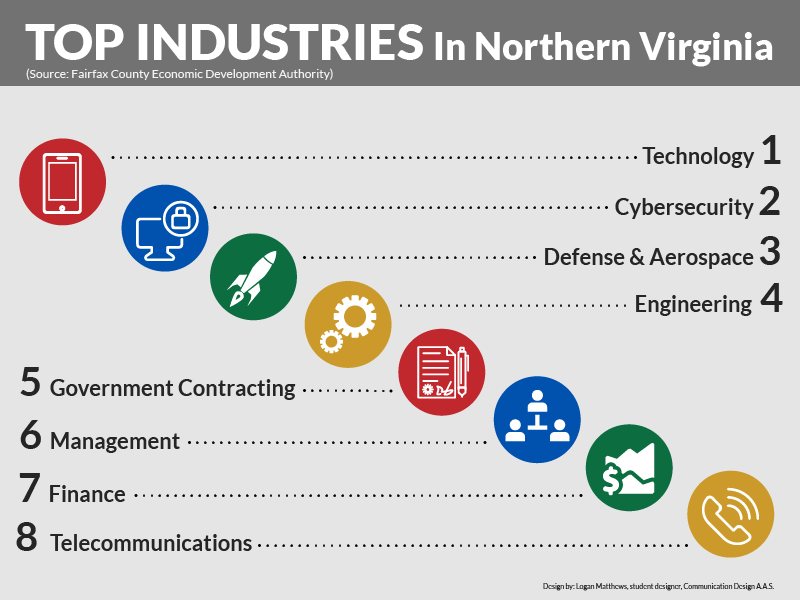 Top Industries in VA