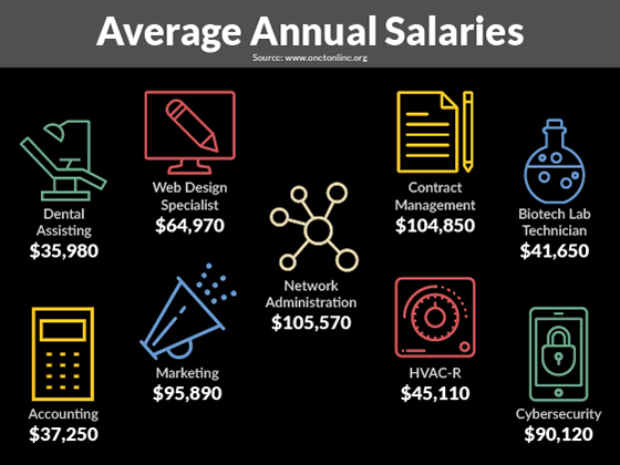 Average Annual Salary