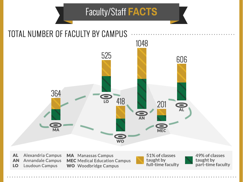 Faculty Facts by Campus