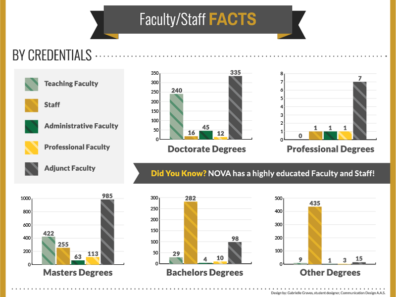Faculty Facts by Credentials