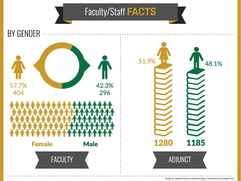 Faculty Facts by Gender