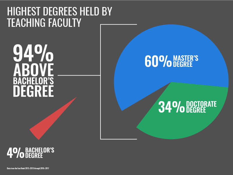 Number of Degree and Certificate Programs