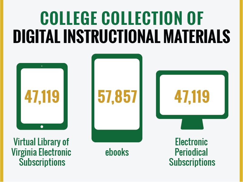 Digital Instruction Materials