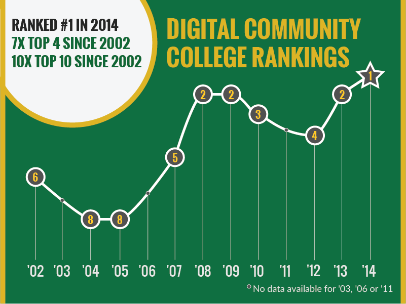 #1 Digital Community College