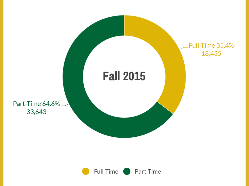 Full-Time/Part-Time Students