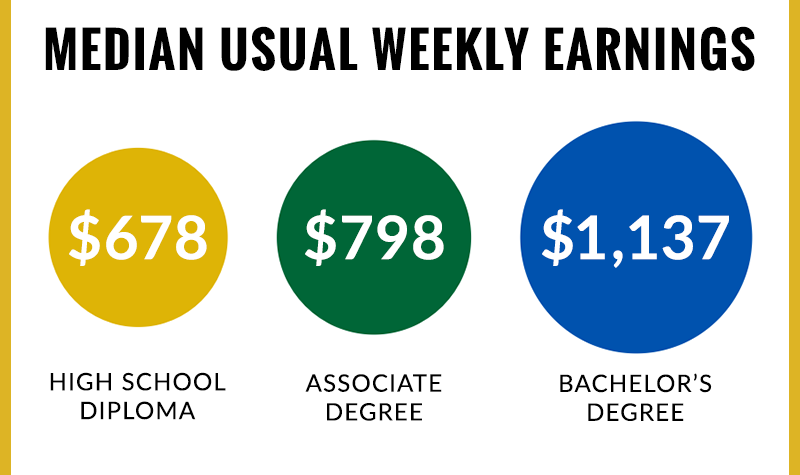 median weekly income by degree