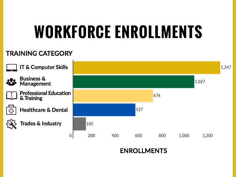 Workforce Enrollment